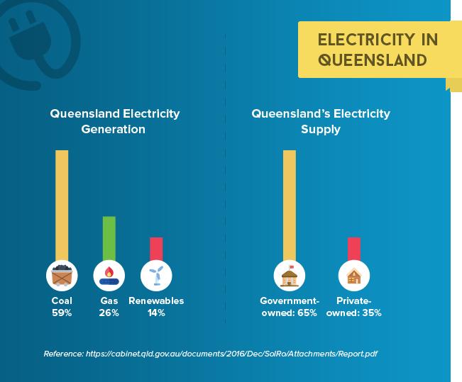 Electricity in Queensland