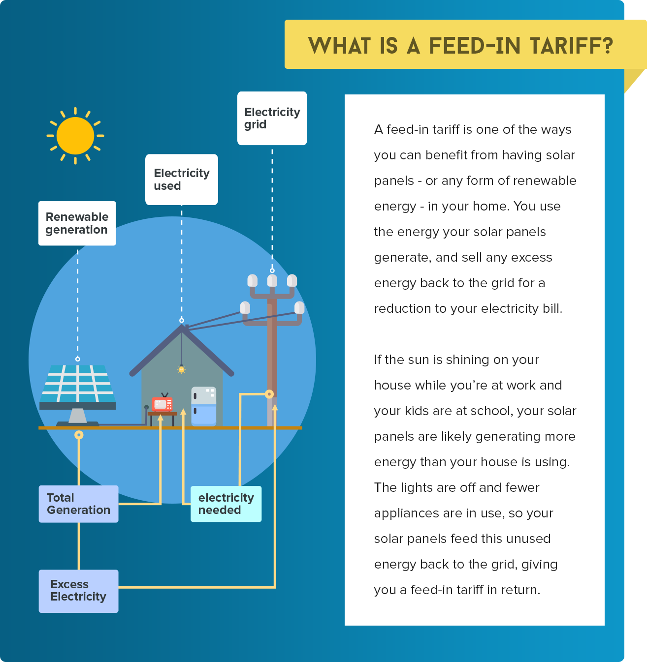 What is a feed-in tariff? Infographic example