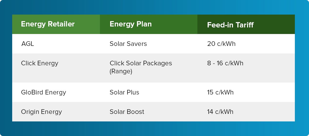 Retailer Feed-in Tariff Rates