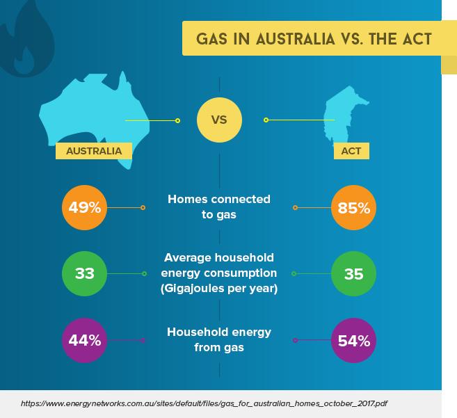 Gas In Australia VS the ACT Alone