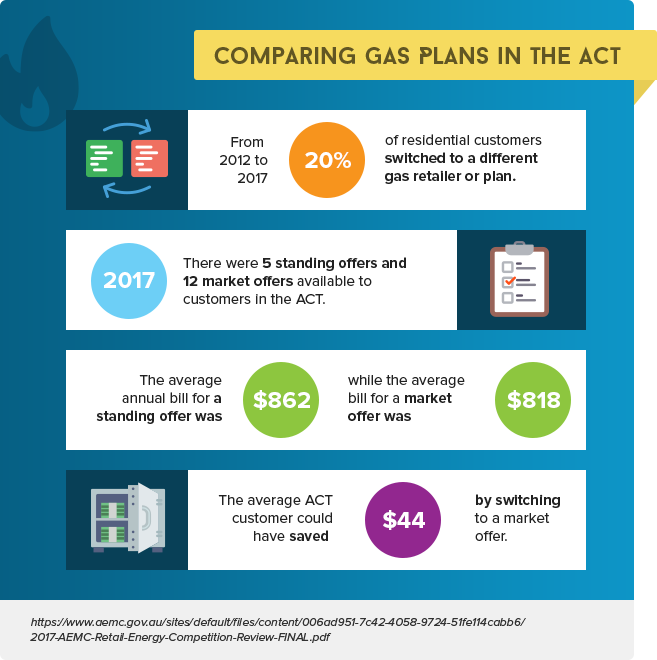 Comparing Gas Plans in the ACT Infographic