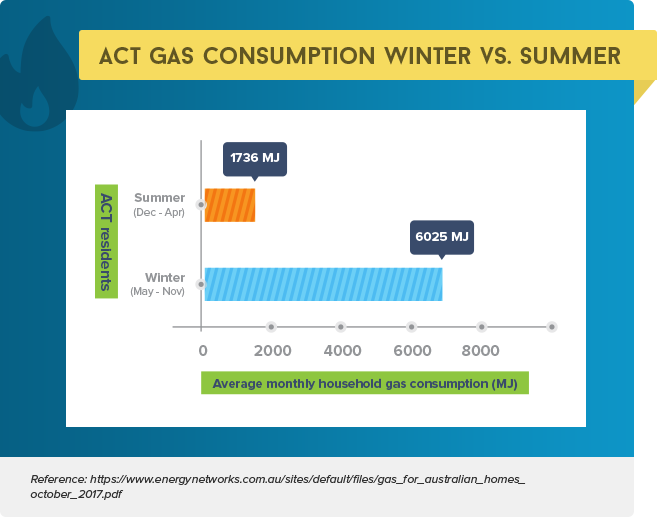 ACT Gas Consumption in Winter VS Summer