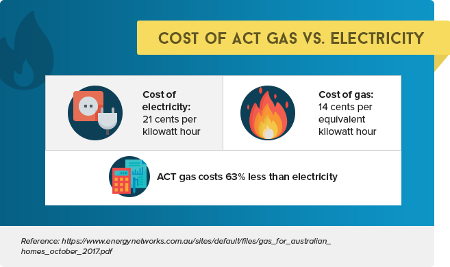 Cost of Gas Vs Electricity