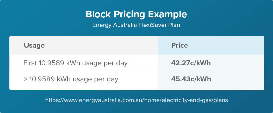 An example of block pricing