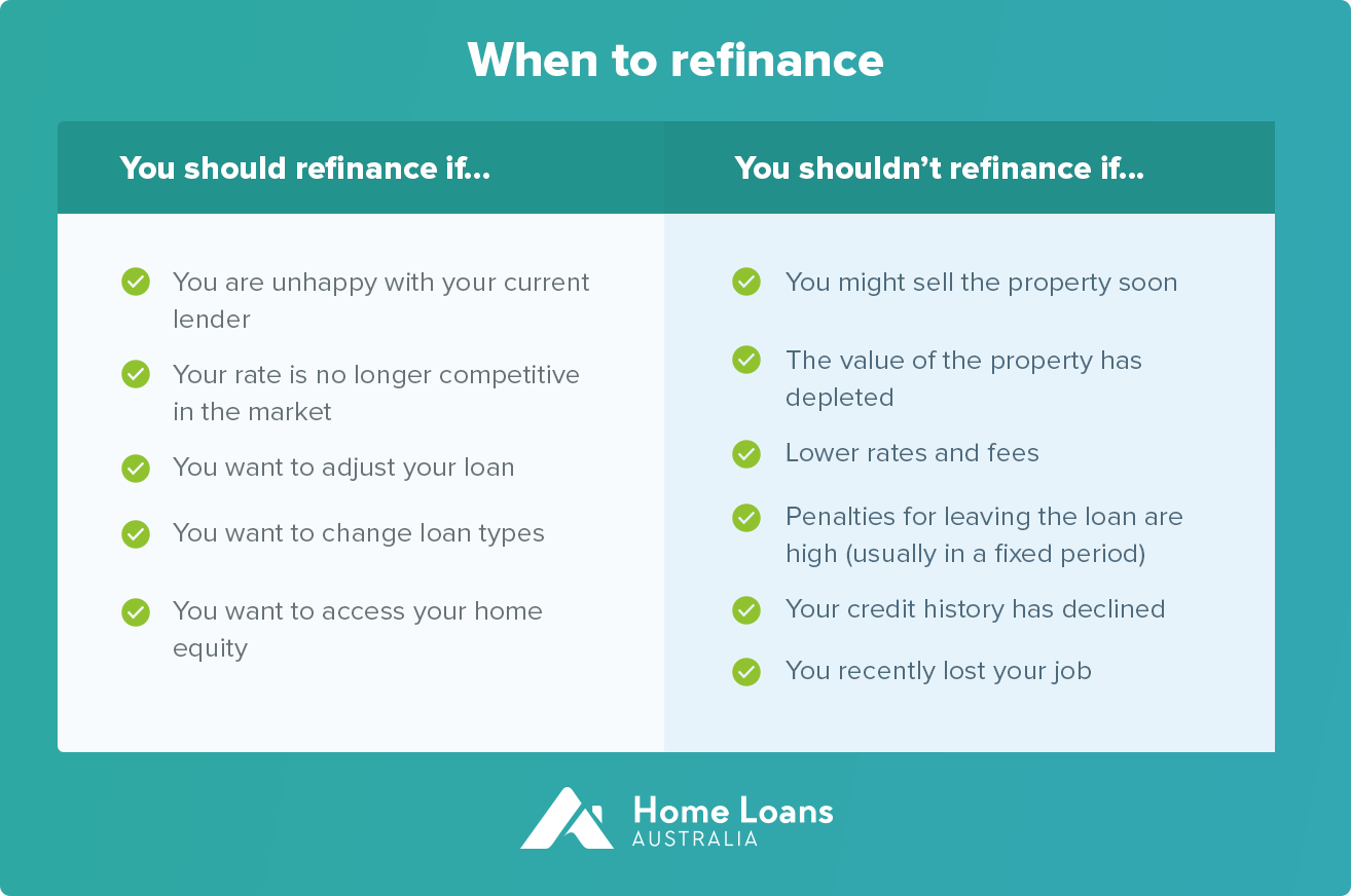 When should you refinance?