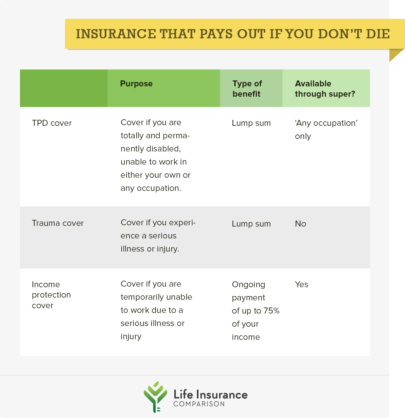 Types of life insurance that pay out if you don't die
