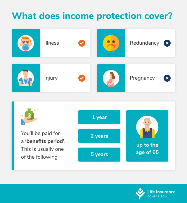 A table of what Income Protection covers and doesn't cover